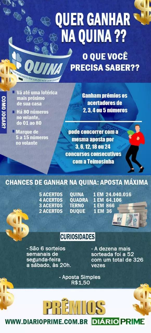 Sorteio da Quina: loteria traz pelo Concurso 4755 o prêmio de R$ 1,3 milhão nesta segunda (20)
