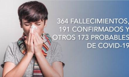 364 fallecimientos, 191 confirmados y otros 173 probables de Covid-19