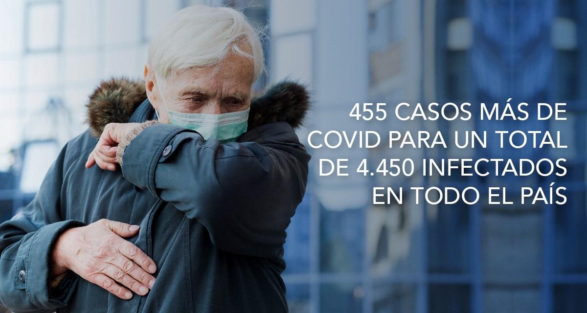 Guayas subió a 3.047 y Pichincha a 440 casos confirmados