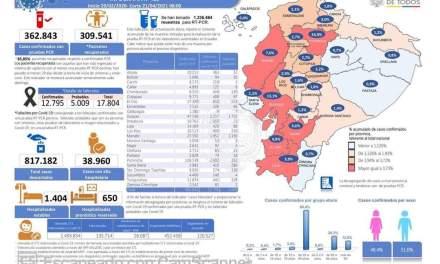 Cifra de contagios por covid-19 llega a 362.843 en todo el país