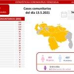 Zulia pasó de 56 casos de Covid-19 a 152 este jueves