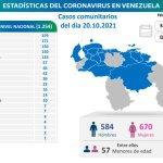 ¡No es cuento de camino! Contagios de Covid-19 en La Gran Caracas en octubre ya superan los de todo septiembre