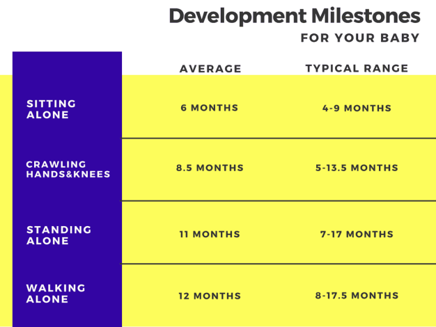 developmental milestones chart