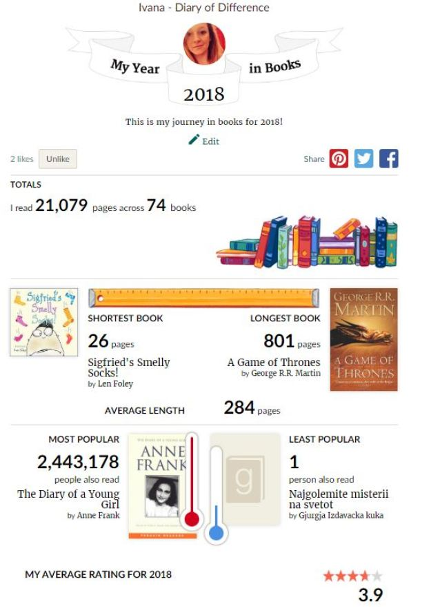 goodreads my books in review 2018 book books blog diaryofdifference