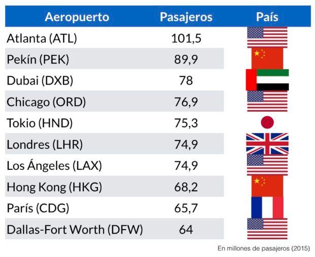 aeropuertos-trafico-2015