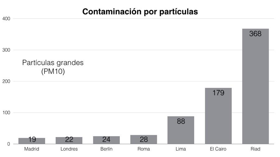 Si tuvieras mucho dinero ¿te irías a vivir al extranjero? Contaminacion-Madrid-PM10