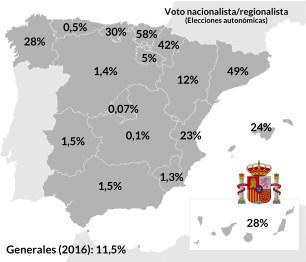 El voto nacionalista y regionalista (a menudo es difusa la frontera entre ambos) está muy extendido a nivel autonómico. No así en las elecciones generales, en las últimas el voto a estos partidos supuso el 11,5% de todo el país.