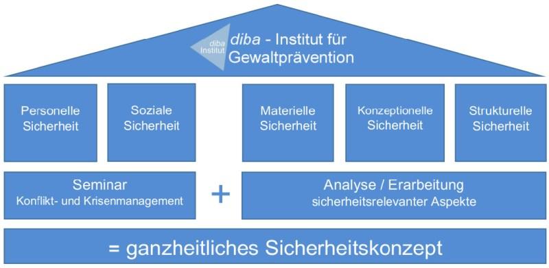 sicherheitsarchitektur für Ämter und Behörden