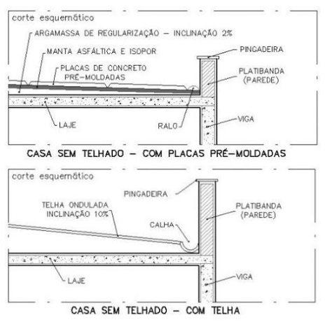 laje - casa e construção