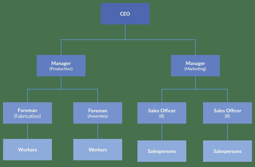 Sơ đồ tổ chức, cơ cấu tổ chức trực tuyến