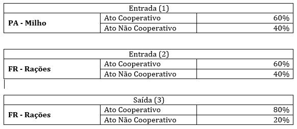 Exemplo Hipotético sobre operações de transferências internas.