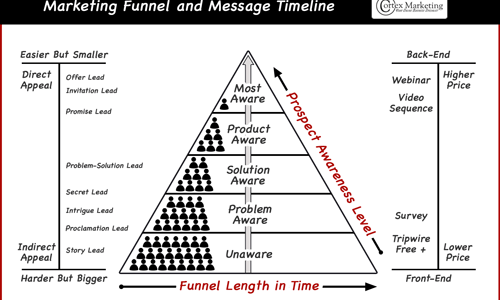 Funnel And Message Timeline