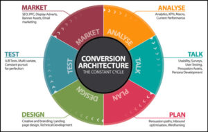 Conversion Marketing Architecture