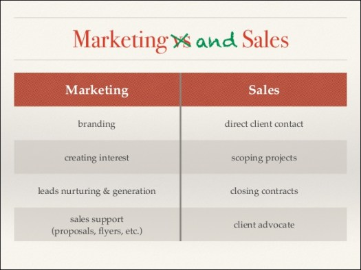 Marketing Messages and Sales Messages