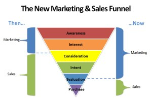 Marketing Professionals - New Marketing Funnel