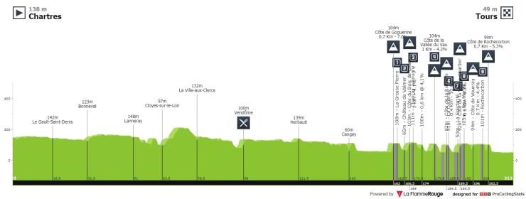Profil de Paris-Tours 2020