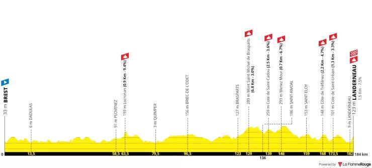 Profil probable de la 1ère étape du Tour de France 2021 - La Flamme Rouge