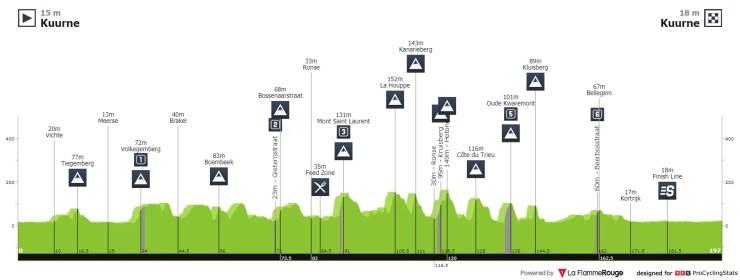 Profil de Kuurne-Bruxelles-Kuurne 2021