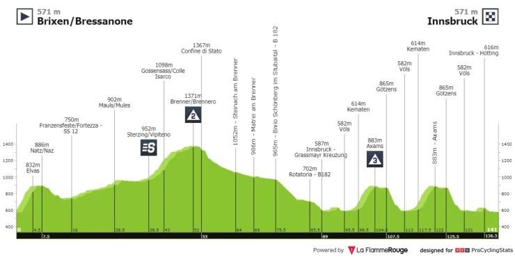 Le profil de la 1ère étape du Tour des Alpes 2021