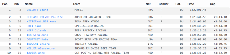 Le top 10 de la course femmes de VTT Cross-country de Nalles en Italie