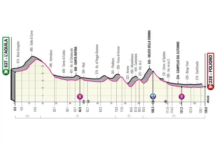 Profil 10ème étape Tour d'Italie 2021