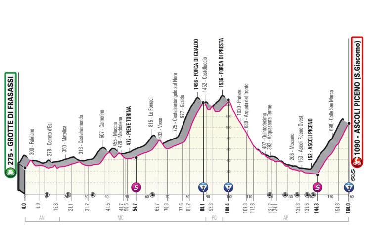 Profil 6ème étape Tour d'Italie 2021