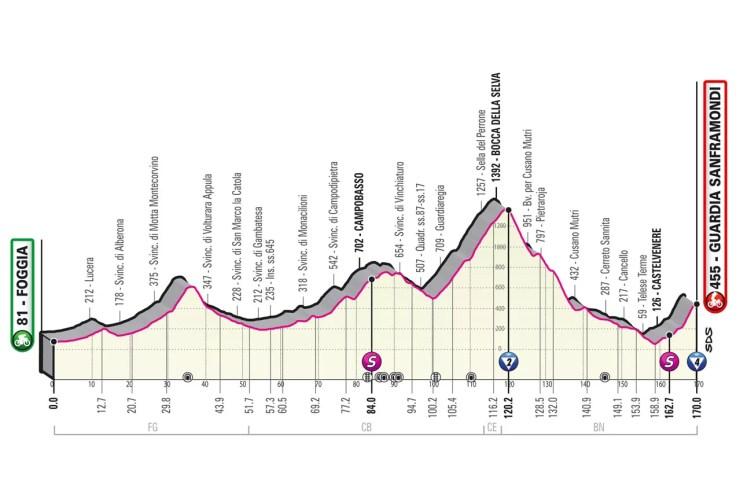 Profil 8ème étape Tour d'Italie 2021