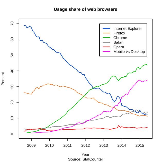 DiComm - création sites Internet - navigateur proportion