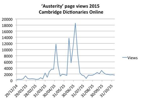 austeritypageviews