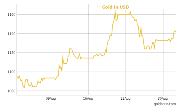 Gold in USD - 30 Days