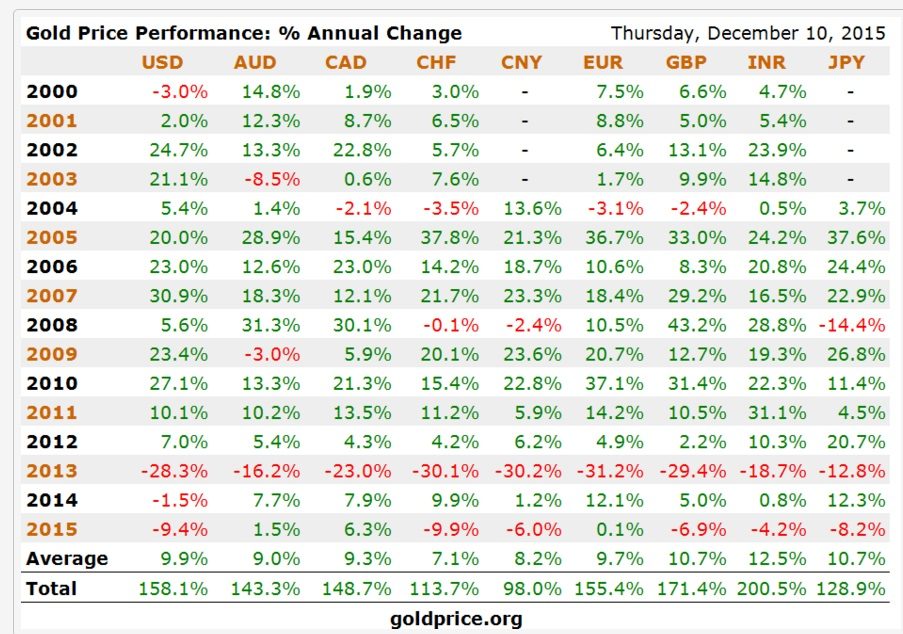 GoldCore: Gold Price Performance Annual Change