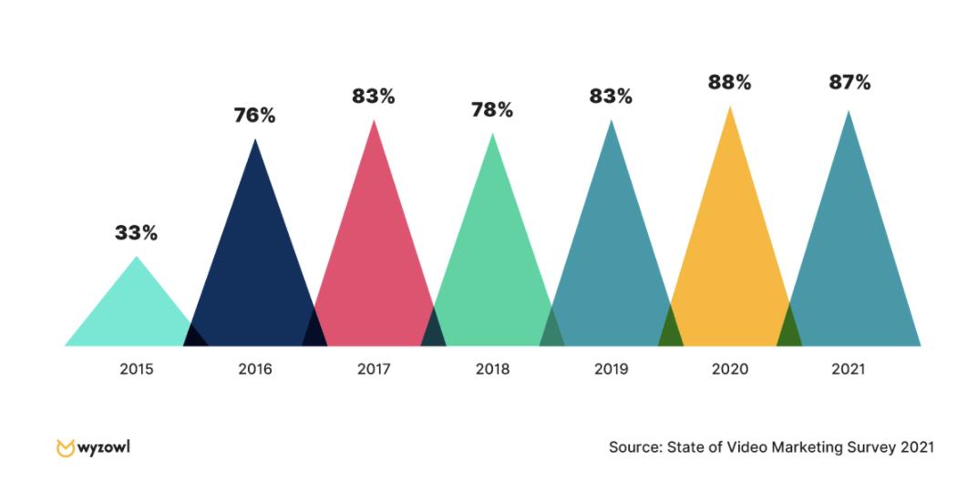 Video Marketing Zahlen, Daten von & Fakten - Umfrage 2021 Bringt-Ihnen-Video-einen-positiven-Return-on-Investment