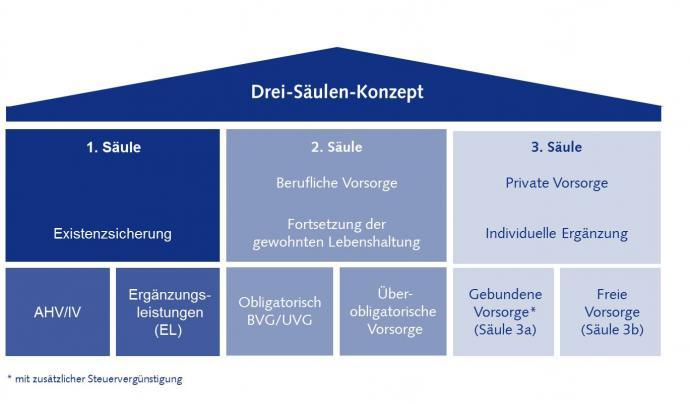 Drei Säulen Prinzip Schweizer Vorsorge