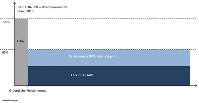 Altersleistungen nach BVG-Obligatorium