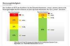 Bei 83 Prozent der damit ausgestatteten Fahrzeuge ist der Totwinkel-Warner immer aktiv, Spurhalte-Assistenten nur bei 42 Prozent. © TEMA-Q