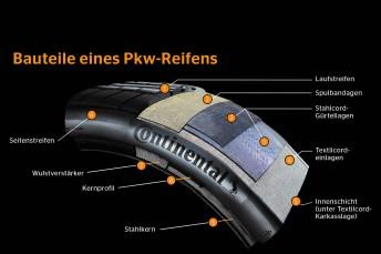 Das Innenleben: Der Unterbau eines Reifens entscheidet maßgeblich darüber, welche Eigenschaften das Fahrverhalten ausmachen. © Continental