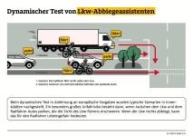 ADAC-Test Lkw-Abbiegeassistenten. Foto: Auto-Medienportal.Net/ADAC