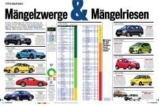 TÜV-Report 2020 (Juni 2018–Juni 2019). Foto: Auto-Medienportal.Net/VdTÜV