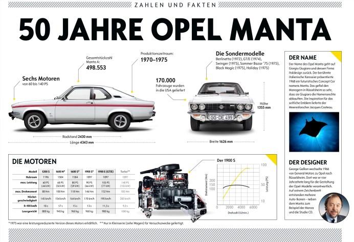 Opel Manta © Opel