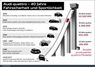 Fahrsicherheit und Sportlichkeit. © Audi