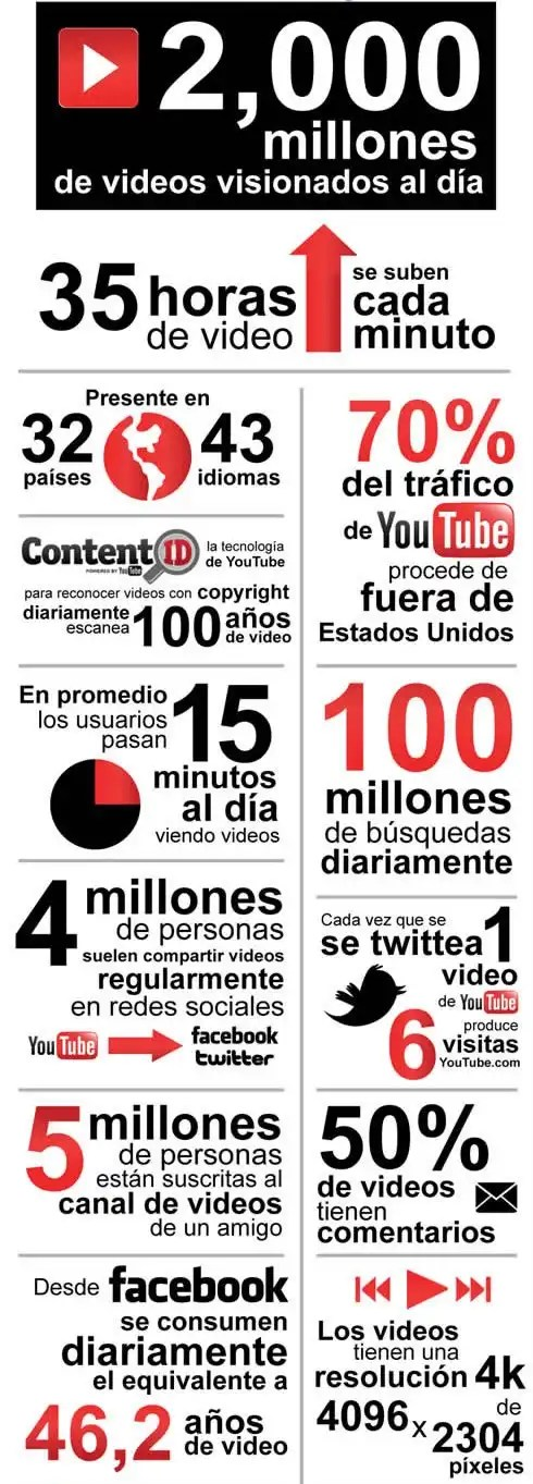 Infografía datos de YouTube