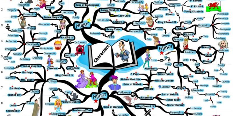 william shakespeare richard iii character analysis mind map Small