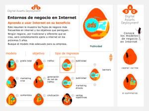 Entornos de negocio en Internet