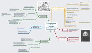 Hobbes philosophie philosophy overview Übersicht