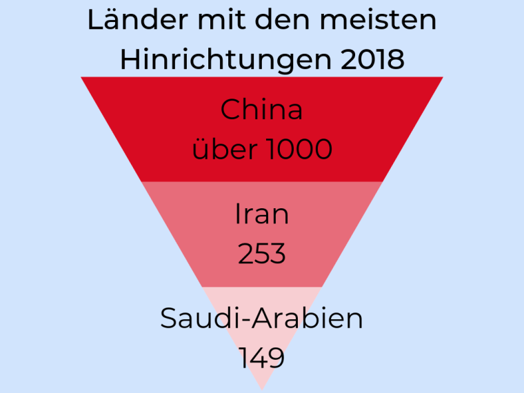 Grafik Länder mit den meisten Hinrichtungen