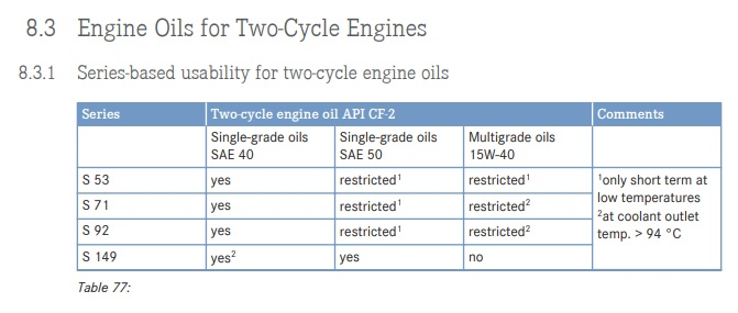Detroit Diesel - MTU 2-Cycle Oil Recommendation