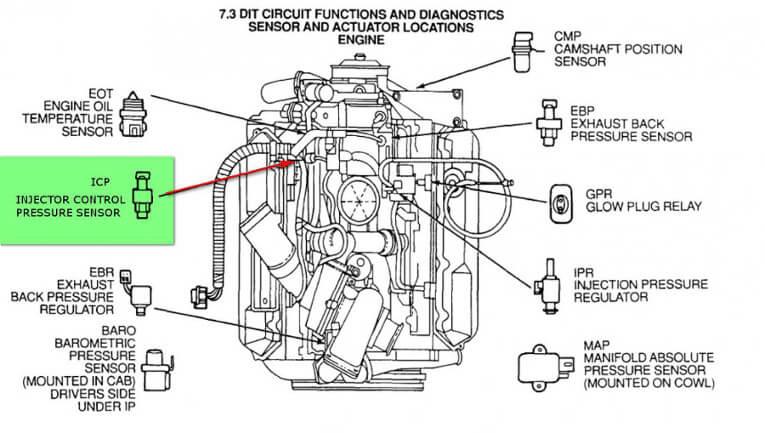 7 3 power stroke diesel engines
