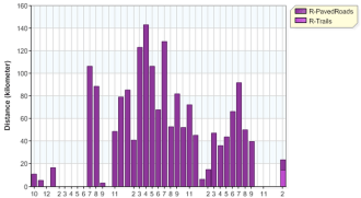 distance month overall running 20140228