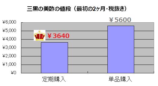 三黒の美酢値段比較
