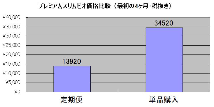 プレミアムスリムビオ価格比較
